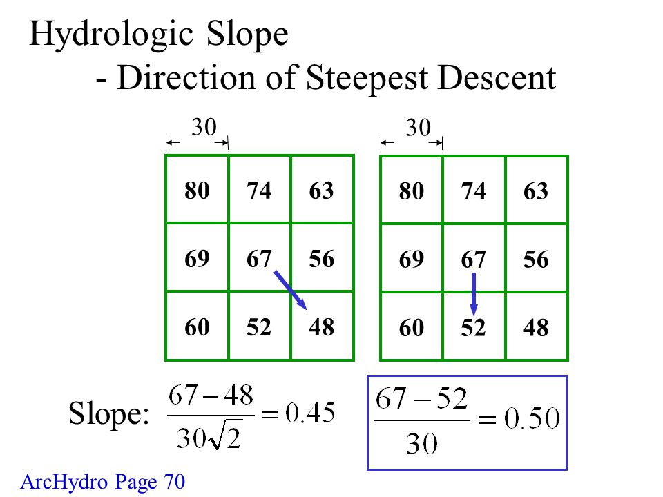 Slope: Hydrologic Slope - Direction of Steepest Descent 30 ArcHydro Page 70