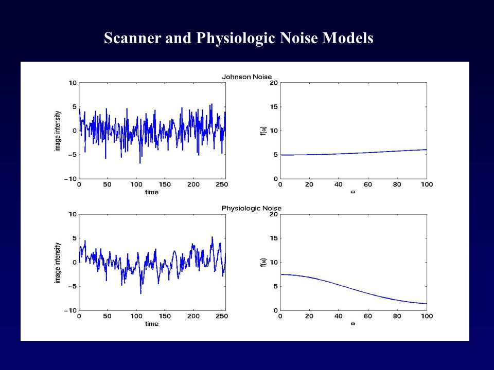 Scanner and Physiologic Noise Models