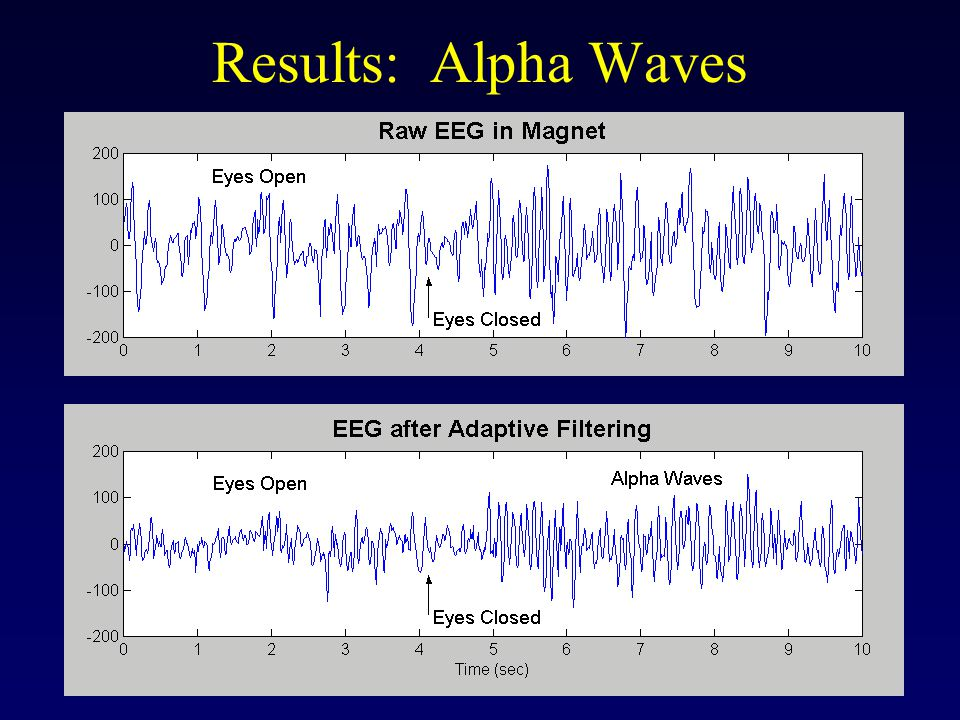 Results: Alpha Waves