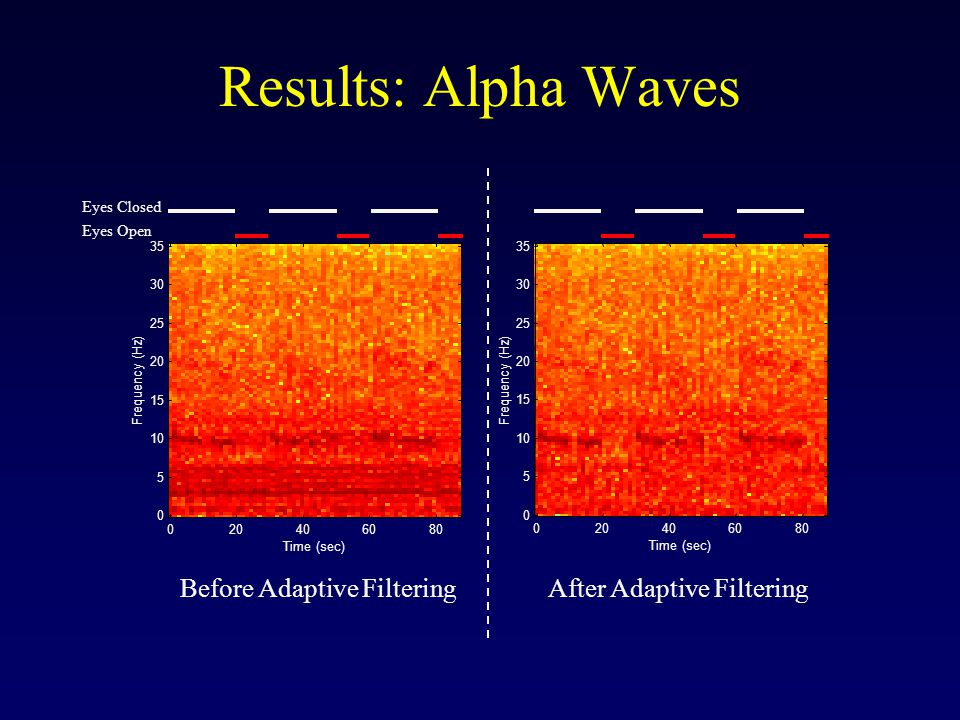 Results: Alpha Waves Frequency (Hz) Time (sec) After Adaptive Filtering Time (sec) Frequency (Hz) Eyes Closed Eyes Open Before Adaptive Filtering