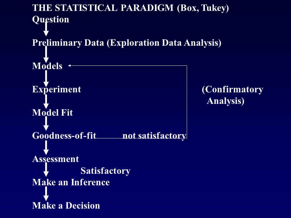 THE STATISTICAL PARADIGM (Box, Tukey) Question Preliminary Data (Exploration Data Analysis) Models Experiment (Confirmatory Analysis) Model Fit Goodness-of-fit not satisfactory Assessment Satisfactory Make an Inference Make a Decision