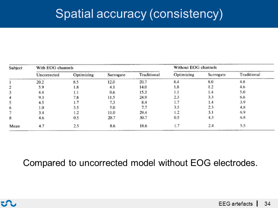 Spatial accuracy (consistency) EEG artefacts34 Compared to uncorrected model without EOG electrodes.