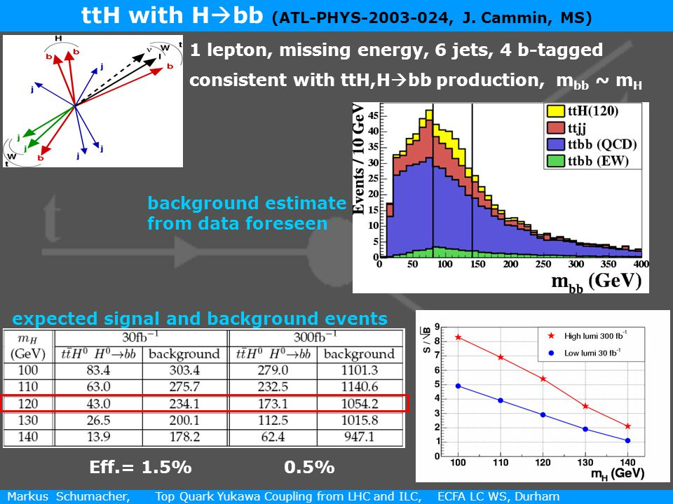 5 / 11 Markus Schumacher, Top Quark Yukawa Coupling from LHC and ILC, ECFA LC WS, Durham ttH with H  bb (ATL-PHYS , J.