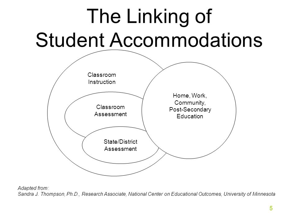 The Linking of Student Accommodations 5 Classroom Instruction Classroom Assessment State/District Assessment Home, Work, Community, Post-Secondary Education Adapted from: Sandra J.