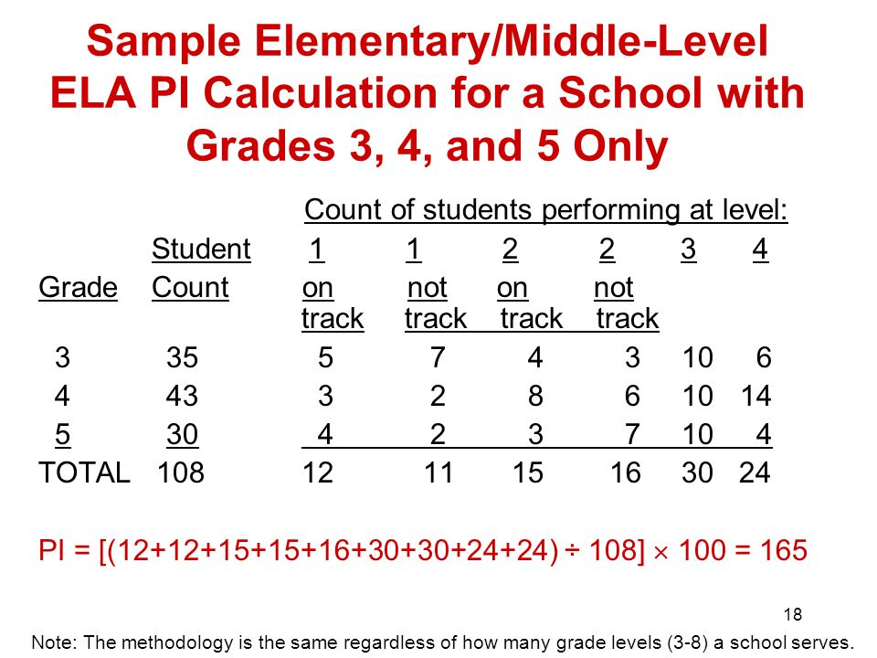 18 Sample Elementary/Middle-Level ELA PI Calculation for a School with Grades 3, 4, and 5 Only Count of students performing at level: Student Grade Count on not on not track track track track TOTAL PI = [( ) ÷ 108]  100 = 165 Note: The methodology is the same regardless of how many grade levels (3-8) a school serves.