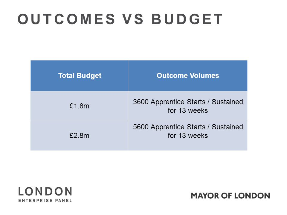 OUTCOMES VS BUDGET Total BudgetOutcome Volumes £1.8m 3600 Apprentice Starts / Sustained for 13 weeks £2.8m 5600 Apprentice Starts / Sustained for 13 weeks