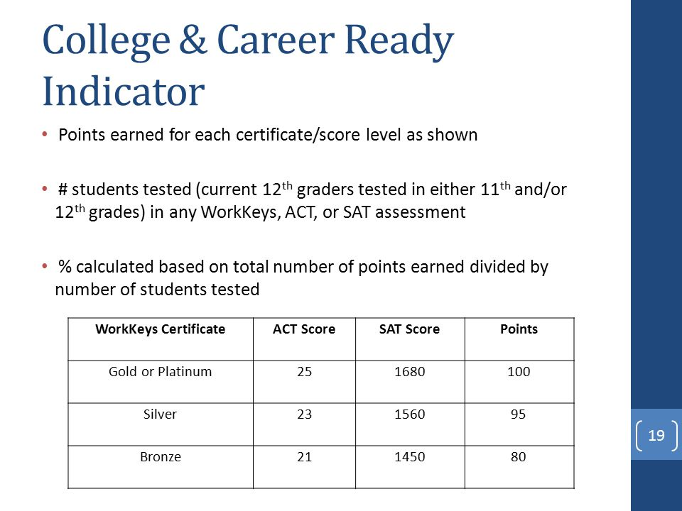 College & Career Ready Indicator Points earned for each certificate/score level as shown # students tested (current 12 th graders tested in either 11 th and/or 12 th grades) in any WorkKeys, ACT, or SAT assessment % calculated based on total number of points earned divided by number of students tested 19 WorkKeys CertificateACT ScoreSAT ScorePoints Gold or Platinum Silver Bronze