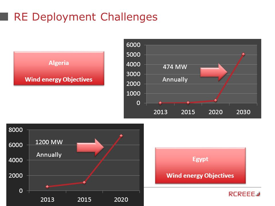 12 RE Deployment Challenges Algeria Wind energy Objectives Algeria Wind energy Objectives 474 MW Annually Egypt Wind energy Objectives Egypt Wind energy Objectives 1200 MW Annually