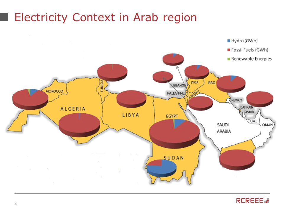 4 Electricity Context in Arab region