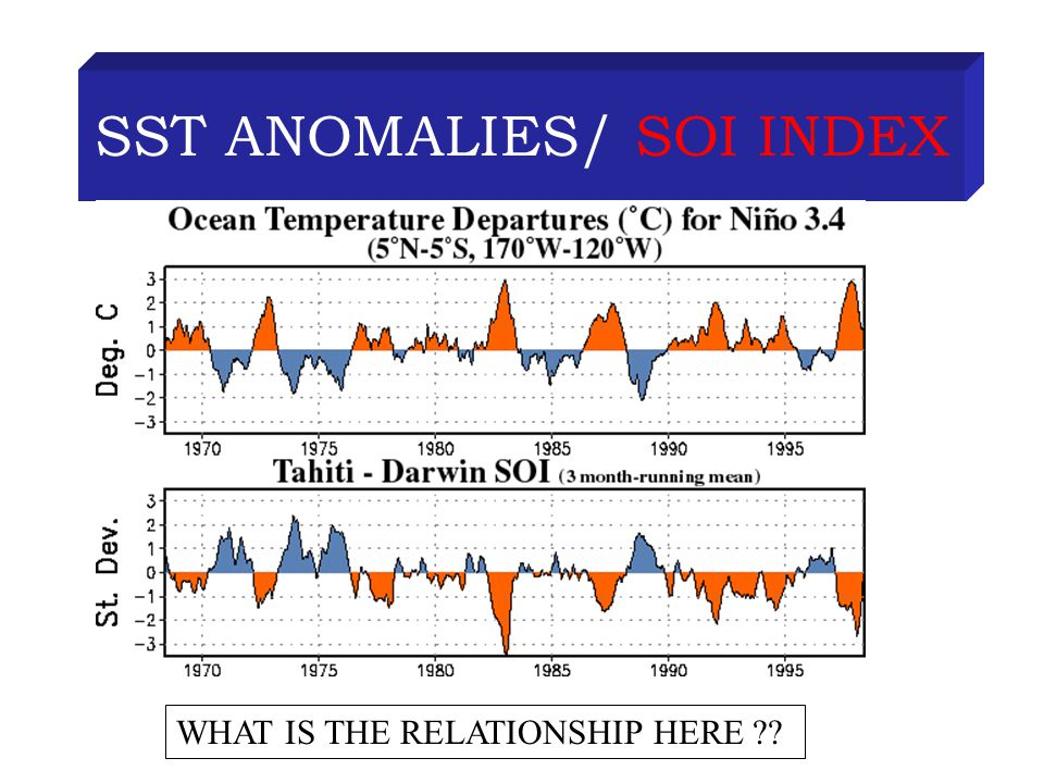 SST ANOMALIES/ SOI INDEX WHAT IS THE RELATIONSHIP HERE