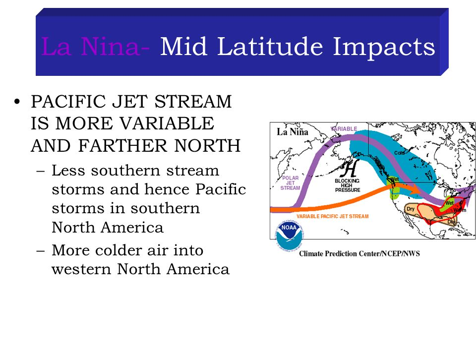 La Nina- Mid Latitude Impacts PACIFIC JET STREAM IS MORE VARIABLE AND FARTHER NORTH –Less southern stream storms and hence Pacific storms in southern North America –More colder air into western North America