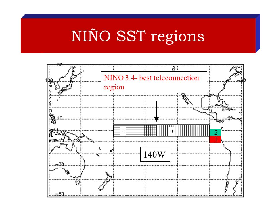 NIÑO SST regions 2 1 NINO 3.4- best teleconnection region W