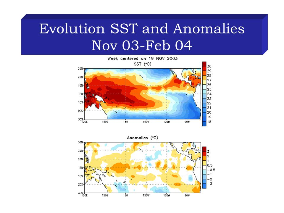 Evolution SST and Anomalies Nov 03-Feb 04