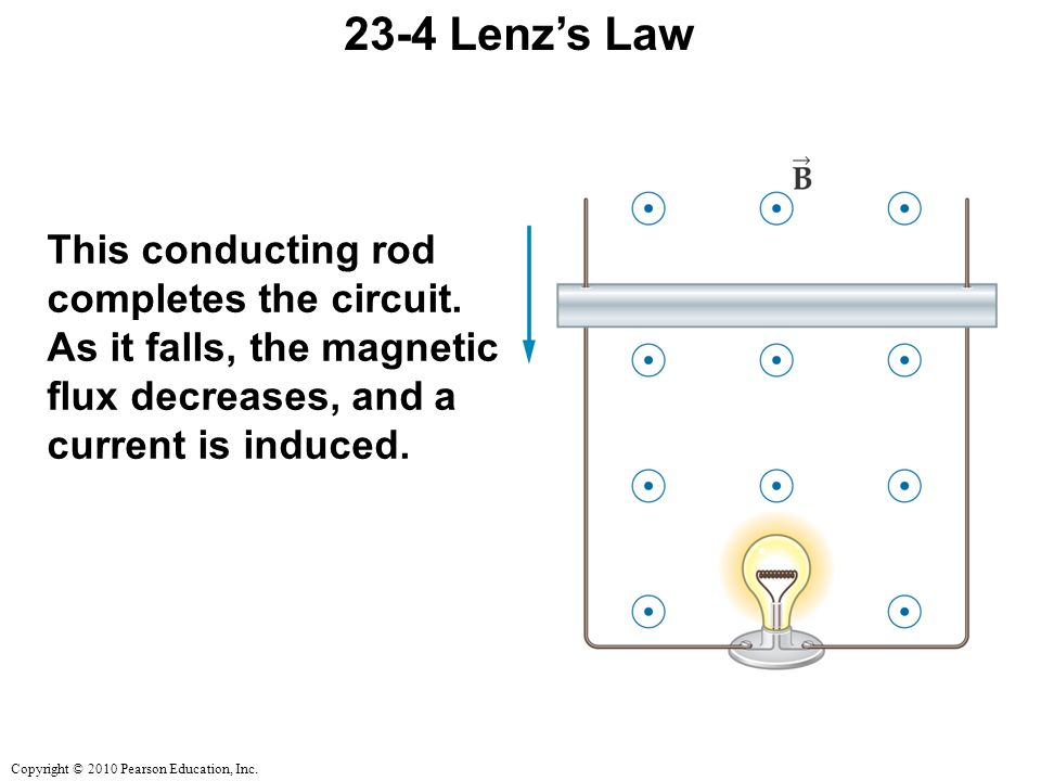Copyright © 2010 Pearson Education, Inc Lenz's Law This conducting rod completes the circuit.