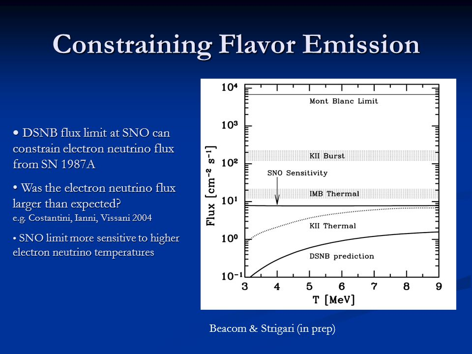 Constraining Flavor Emission DSNB flux limit at SNO can constrain electron neutrino flux from SN 1987A DSNB flux limit at SNO can constrain electron neutrino flux from SN 1987A Was the electron neutrino flux larger than expected.