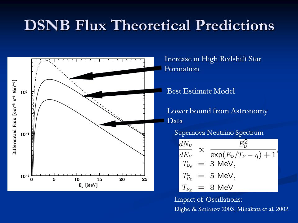 DSNB Flux Theoretical Predictions Increase in High Redshift Star Formation Best Estimate Model Lower bound from Astronomy Data Supernova Neutrino Spectrum Impact of Oscillations: Dighe & Smirnov 2003, Minakata et al.