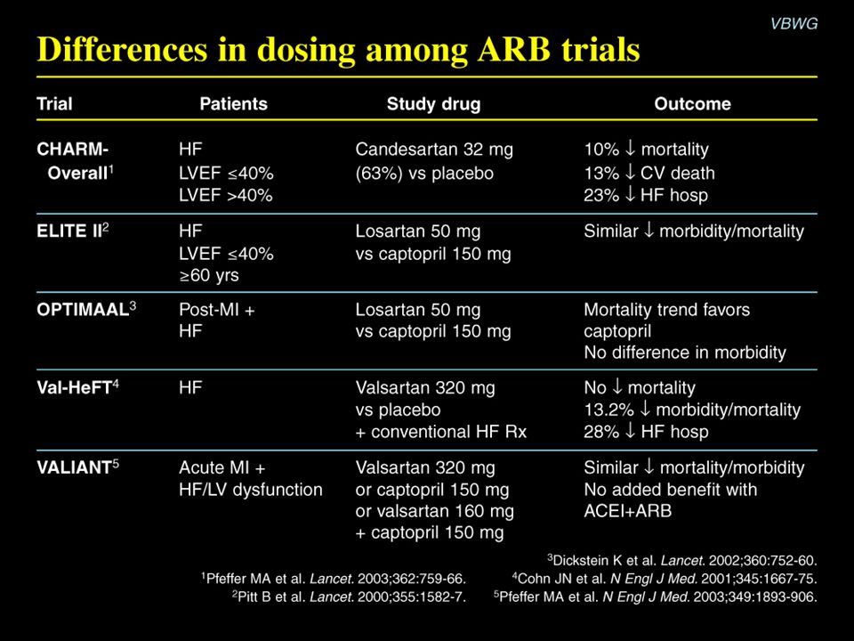 Differences in dosing among ARB trials