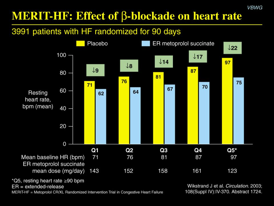 MERIT-HF: Effect of  -blockade on heart rate