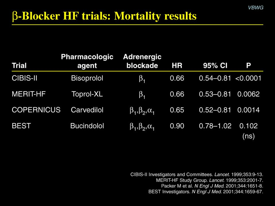  -Blocker HF trials: Mortality results