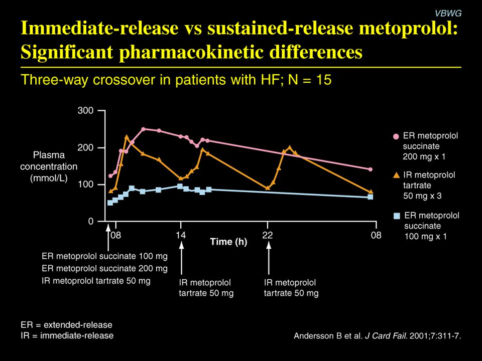 Immediate-release vs sustained release metoprolol: Significant pharmacokinetic differences
