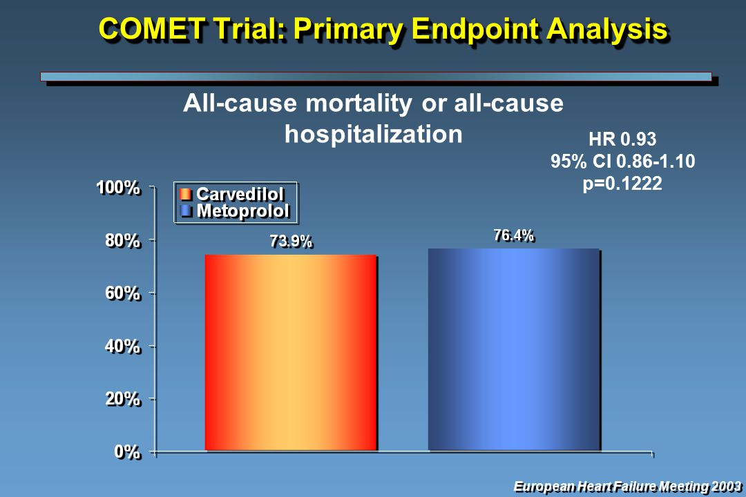 COMET Trial: Primary Endpoint Analysis All-cause mortality or all-cause hospitalization European Heart Failure Meeting 2003 HR % CI p=0.1222
