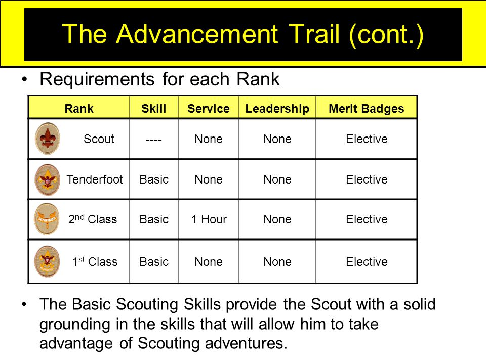 The Advancement Trail (cont.) Requirements for each Rank RankSkillServiceLeadershipMerit Badges Scout----None Elective 2 nd ClassBasic1 HourNoneElective TenderfootBasicNone Elective 1 st ClassBasicNone Elective The Basic Scouting Skills provide the Scout with a solid grounding in the skills that will allow him to take advantage of Scouting adventures.