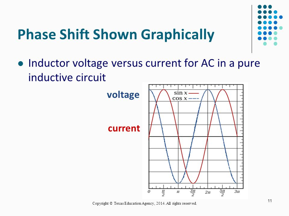 Phase Shift Shown Graphically 11 Inductor voltage versus current for AC in a pure inductive circuit voltage current Copyright © Texas Education Agency, 2014.