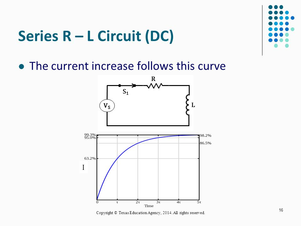 Series R – L Circuit (DC) The current increase follows this curve 16 R L S1S1 VSVS I Copyright © Texas Education Agency, 2014.