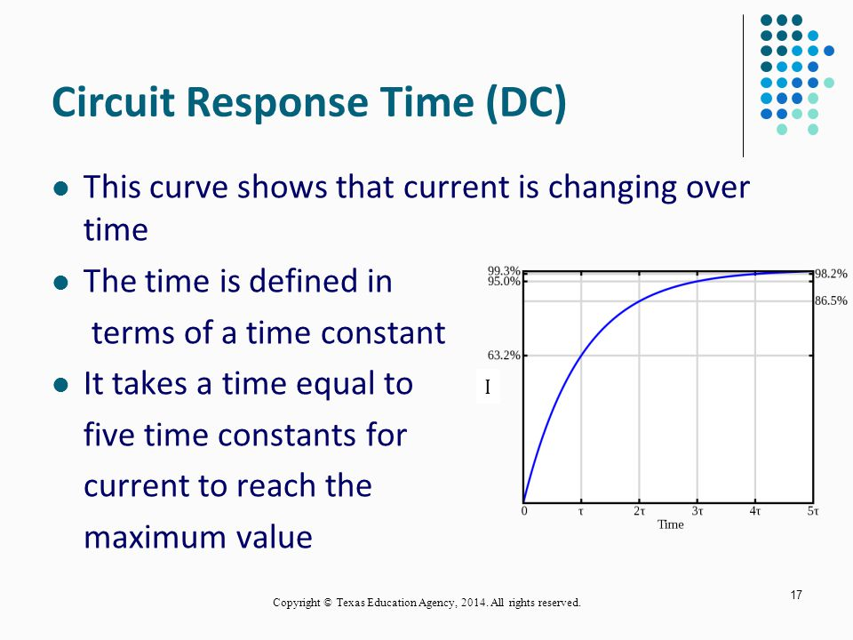 Circuit Response Time (DC) This curve shows that current is changing over time The time is defined in terms of a time constant It takes a time equal to five time constants for current to reach the maximum value 17 I Copyright © Texas Education Agency, 2014.