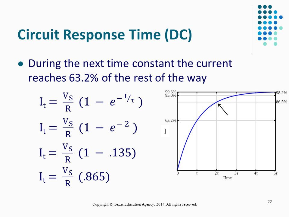 Circuit Response Time (DC) During the next time constant the current reaches 63.2% of the rest of the way 22 I Copyright © Texas Education Agency, 2014.
