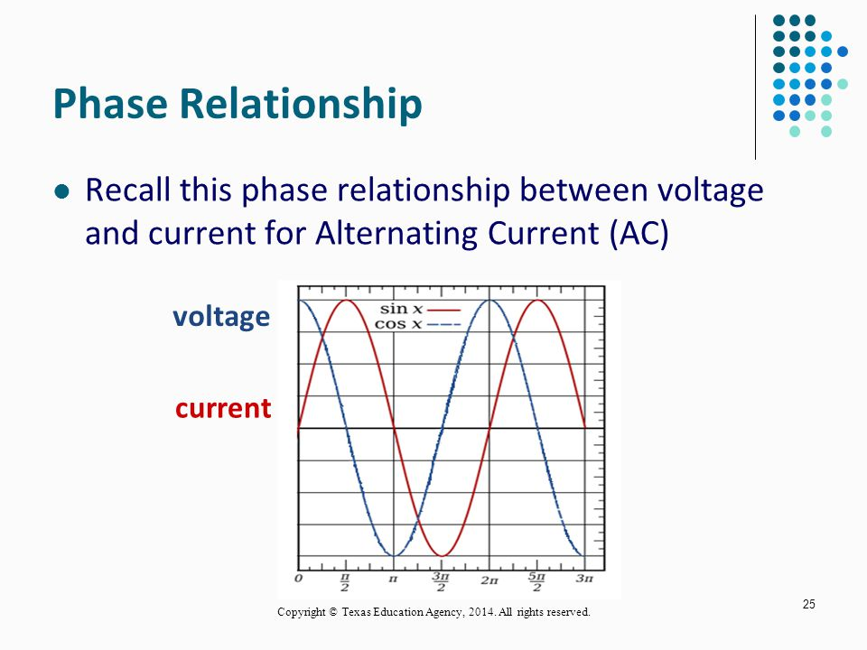 Phase Relationship Recall this phase relationship between voltage and current for Alternating Current (AC) 25 voltage current Copyright © Texas Education Agency, 2014.