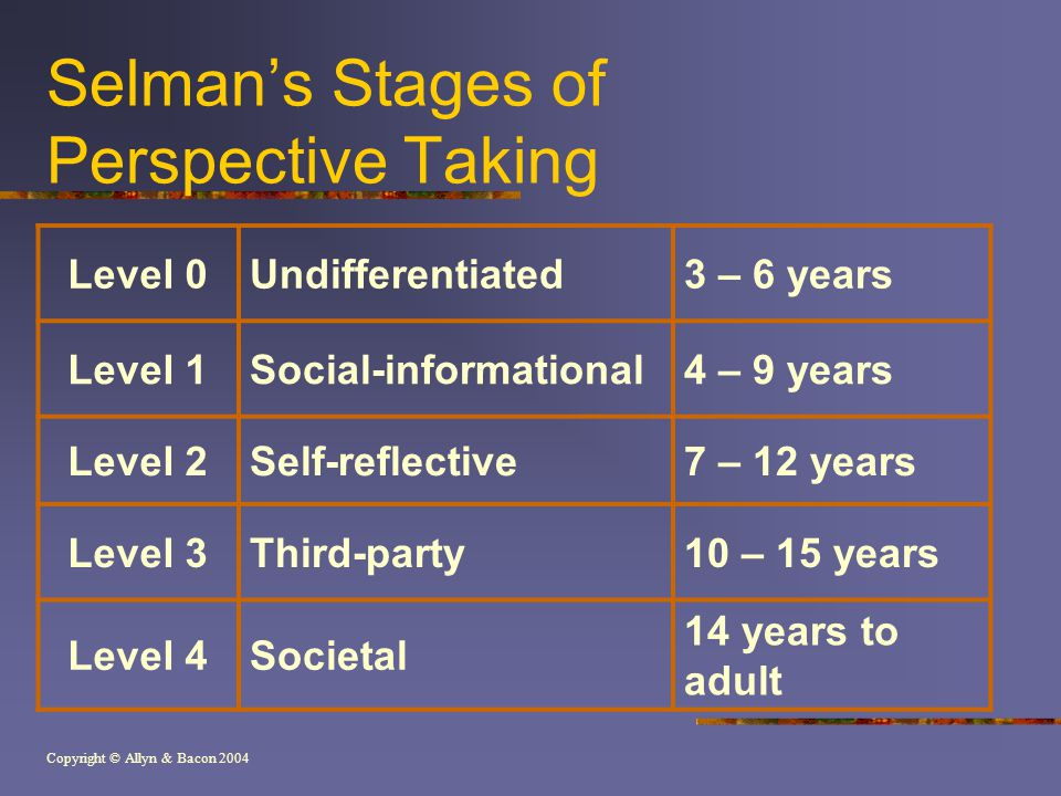 Copyright © Allyn & Bacon 2004 Selman's Stages of Perspective Taking Level 0Undifferentiated3 – 6 years Level 1Social-informational4 – 9 years Level 2Self-reflective7 – 12 years Level 3Third-party10 – 15 years Level 4Societal 14 years to adult