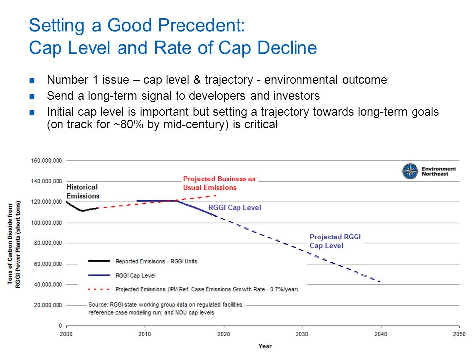 Setting a Good Precedent: Cap Level and Rate of Cap Decline Number 1 issue – cap level & trajectory - environmental outcome Send a long-term signal to developers and investors Initial cap level is important but setting a trajectory towards long-term goals (on track for ~80% by mid-century) is critical