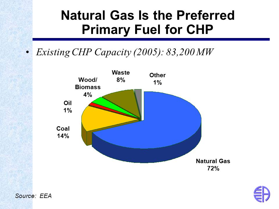 Source: EEA Natural Gas Is the Preferred Primary Fuel for CHP Existing CHP Capacity (2005): 83,200 MW Natural Gas 72% Coal 14% Oil 1% Wood/ Biomass 4% Waste 8% Other 1%