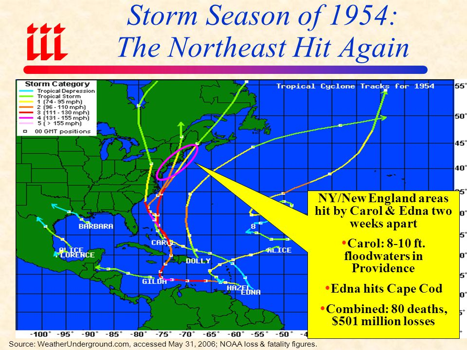 Storm Season of 1944: A Busy one for the Northeast Three storms affected NY, NJ and New England in 1944, including Great Atlantic Hurricane  46 deaths  $100 million damage  109mph gusts in Hartford Source: WeatherUnderground.com, accessed May 31, 2006; NOAA loss & fatality figures.