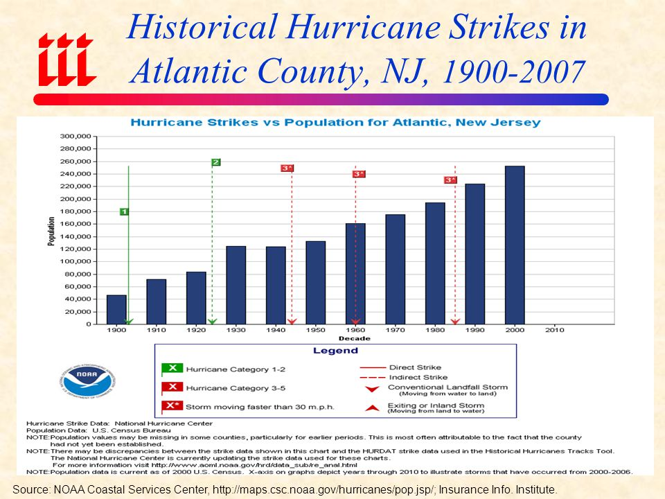 Historical Hurricane Strikes and Population Growth Along the Northeast Coast A Collision Course