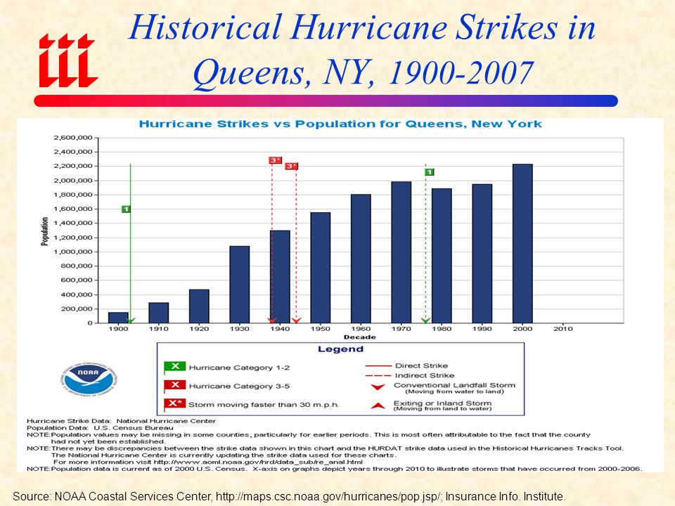 Historical Hurricane Strikes in Suffolk County, NY, Source: NOAA Coastal Services Center,   Insurance Info.