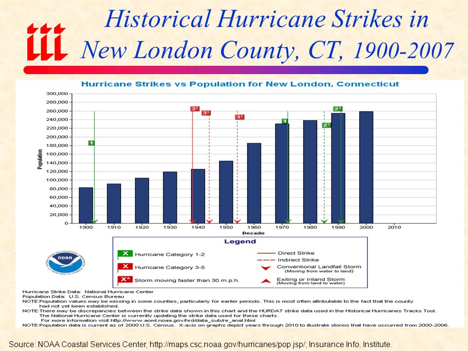 Historical Hurricane Strikes in Queens, NY, Source: NOAA Coastal Services Center,   Insurance Info.