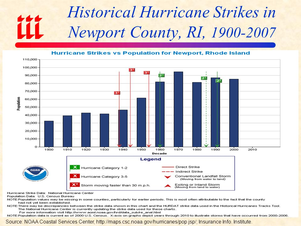 Historical Hurricane Strikes in New London County, CT, Source: NOAA Coastal Services Center,   Insurance Info.