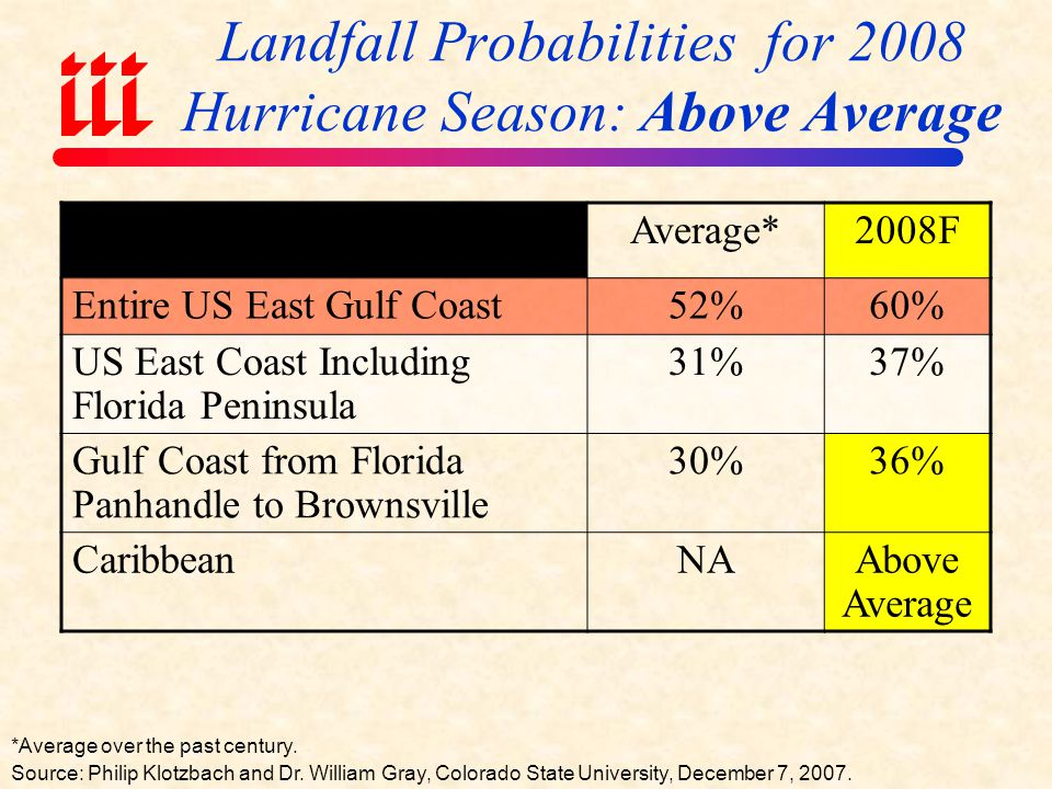 Outlook for 2008 Hurricane Season: 25% Worse Than Average Average* F Named Storms Named Storm Days Hurricanes Hurricane Days Intense Hurricanes2.373 Intense Hurricane Days576 Accumulated Cyclone Energy96.2NA115 Net Tropical Cyclone Activity100%275%125% *Average over the period