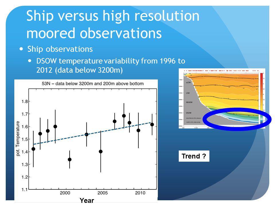 Ship versus high resolution moored observations Trend .