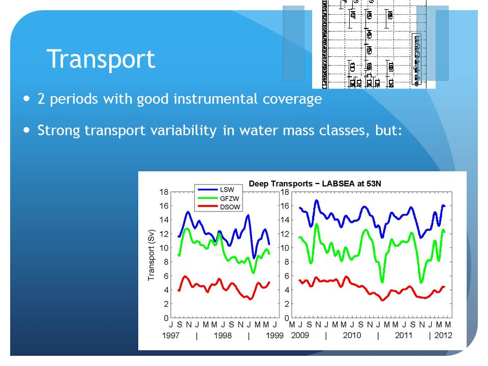 Transport 2 periods with good instrumental coverage Strong transport variability in water mass classes, but: