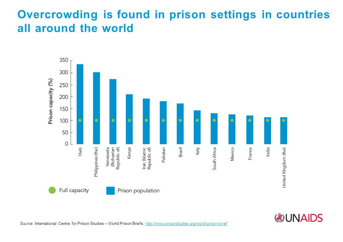 Overcrowding is found in prison settings in countries all around the world Source: International Centre for Prison Studies – World Prison Briefs,