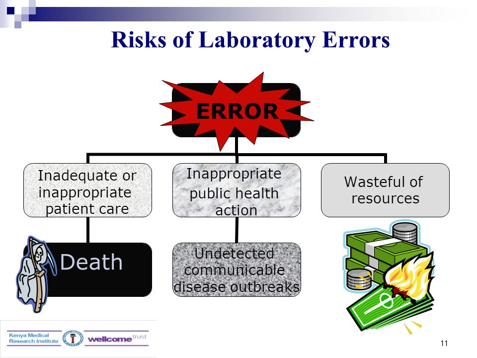 11 Risks of Laboratory Errors Inadequate or inappropriate patient care Death Inappropriate public health action Undetected communicable disease outbreaks Wasteful of resources ERROR
