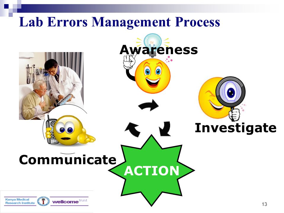 13 Lab Errors Management Process Communicate ACTION Awareness Investigate