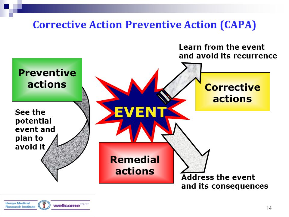 14 Corrective Action Preventive Action (CAPA) EVENT See the potential event and plan to avoid it Preventive actions Address the event and its consequences Remedial actions Corrective actions Learn from the event and avoid its recurrence
