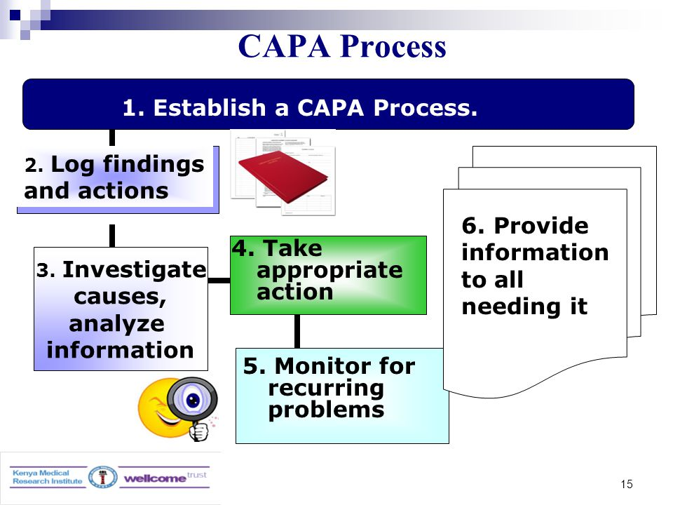 15 CAPA Process 3. Investigate causes, analyze information 1.