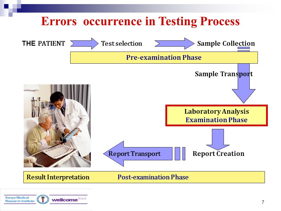 7 Errors occurrence in Testing Process THE PATIENT Test selection Sample Collection Sample Transport Laboratory Analysis Examination Phase Report Creation Report Transport Pre-examination Phase Result Interpretation Post-examination Phase