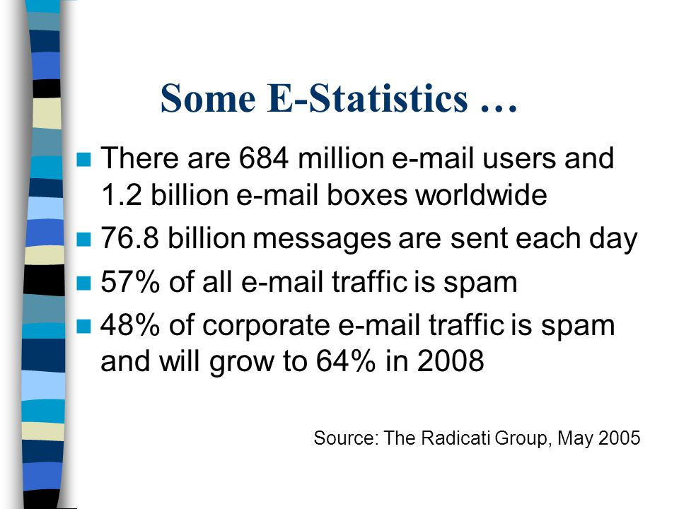 Some E-Statistics … There are 684 million e-mail users and 1.2 billion e-mail boxes worldwide 76.8 billion messages are sent each day 57% of all e-mail traffic is spam 48% of corporate e-mail traffic is spam and will grow to 64% in 2008 Source: The Radicati Group, May 2005