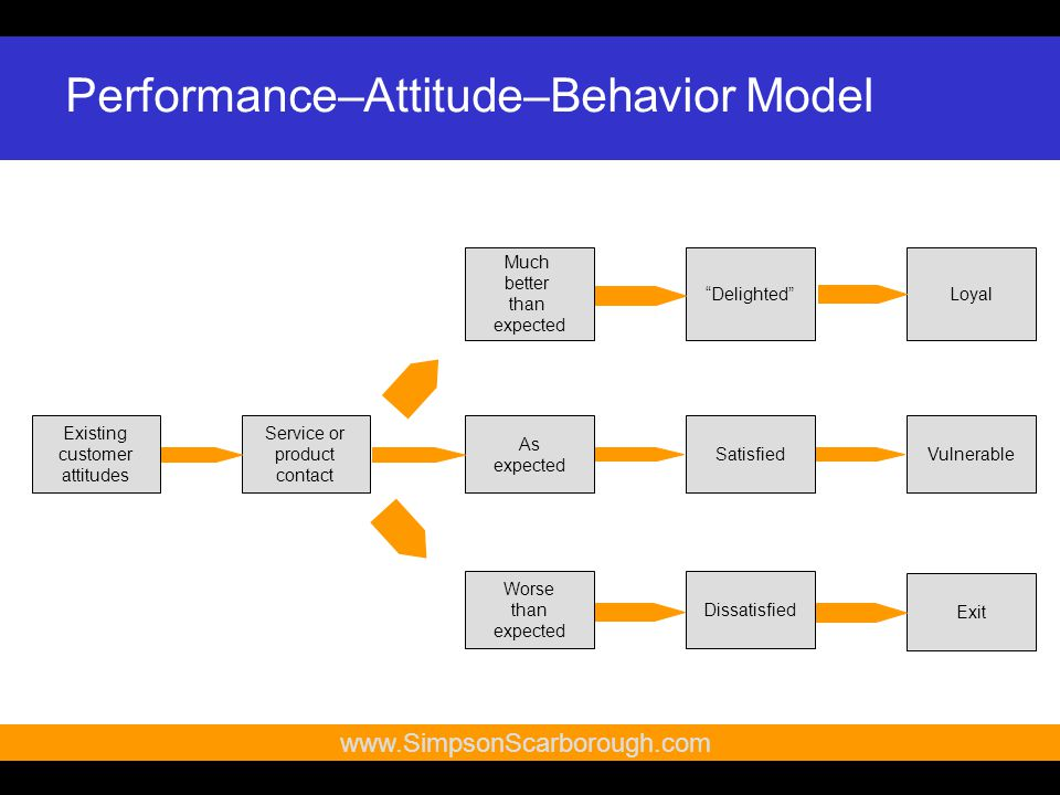 10   Performance–Attitude–Behavior Model Service or product contact As expected SatisfiedVulnerable Much better than expected Delighted Loyal Worse than expected Dissatisfied Exit Existing customer attitudes